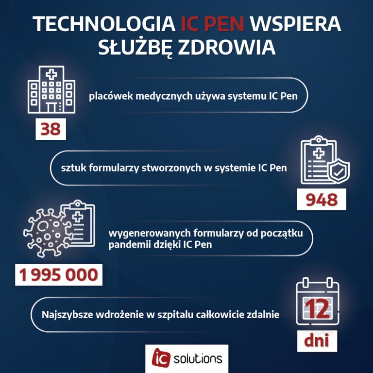 system IC Pen w placówkach medycznych w 2020 roku